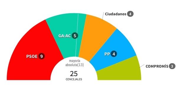 El PSOE gana las elecciones municipales en Alcoy