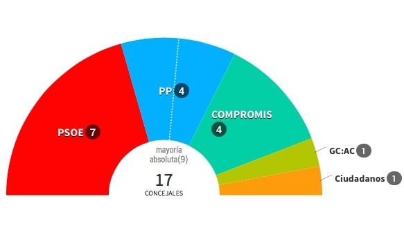 El PSOE se mantiene en Cocentaina