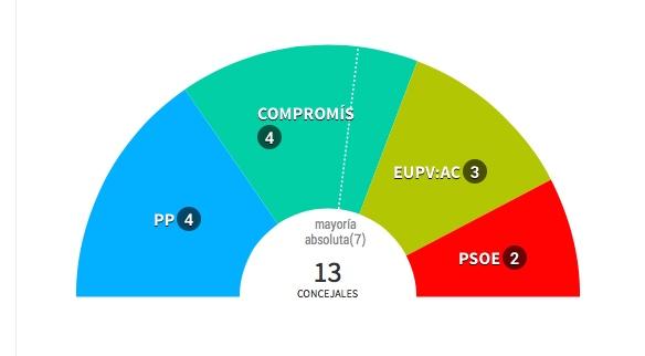 Compromís y PP igualan concejales en Muro