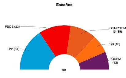 El PP el más votado en las autonómicas pero la izquierda suma mayoría