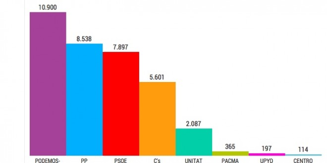 Compromís – Podemos gana las Elecciones Generales en Alcoy