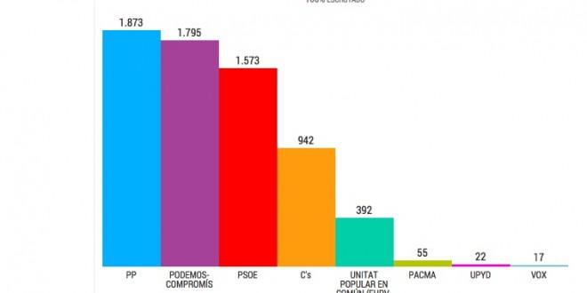 PP gana en Cocentaina y Compromís-Podemos en Muro