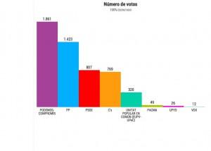 Compromís - Podemos gana en Muro por delante de PP y PSOE