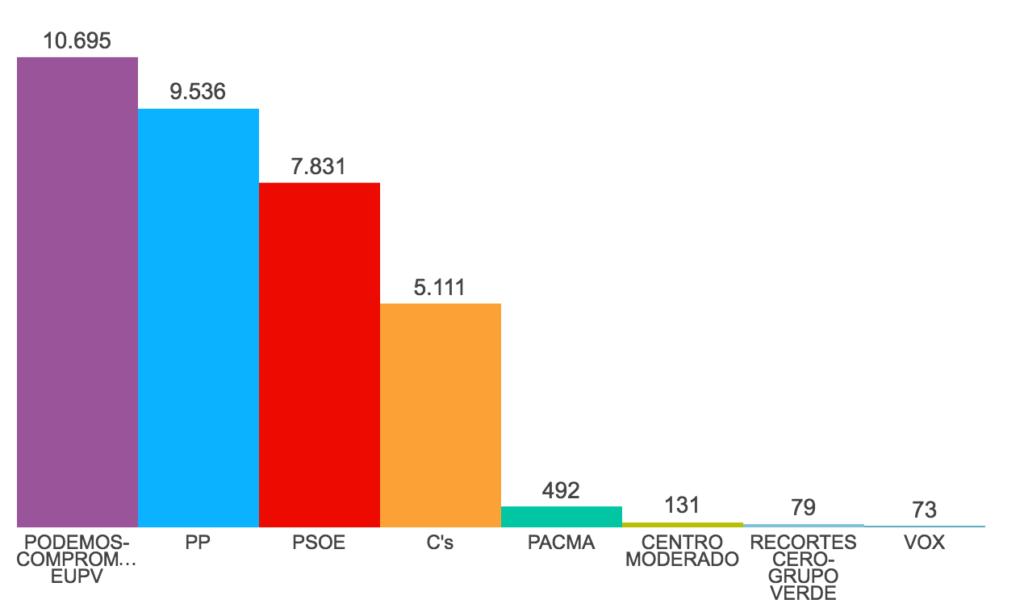 Resultados de las Elecciones Generales del 26J en Alcoy