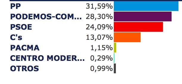 El PP gana en Cocentaina