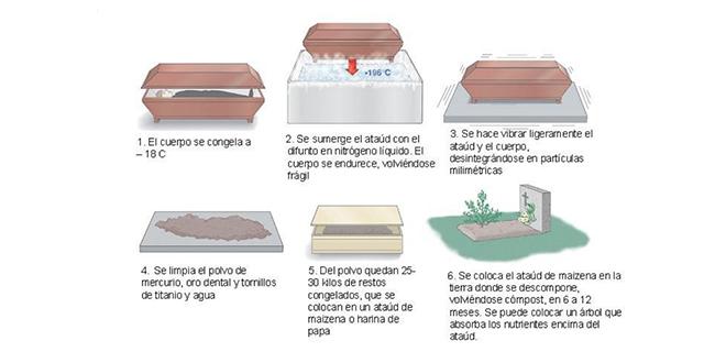 Compromís propone implantar la desintegración por frío en el cementerio de Alcoy