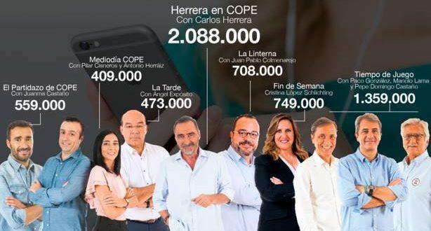 COPE cierra una temporada de éxitos con 2.806.000 oyentes