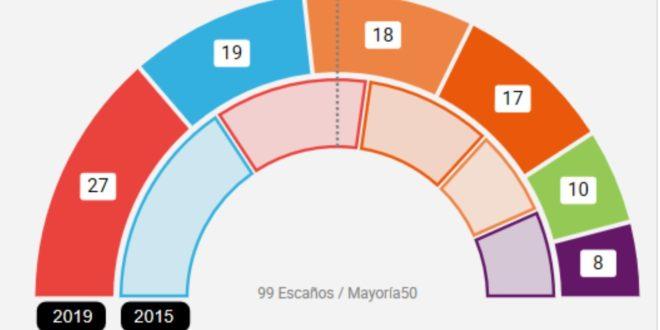 El PSOE es la fuerza más votada en la comarca en las Elecciones Autonómicas