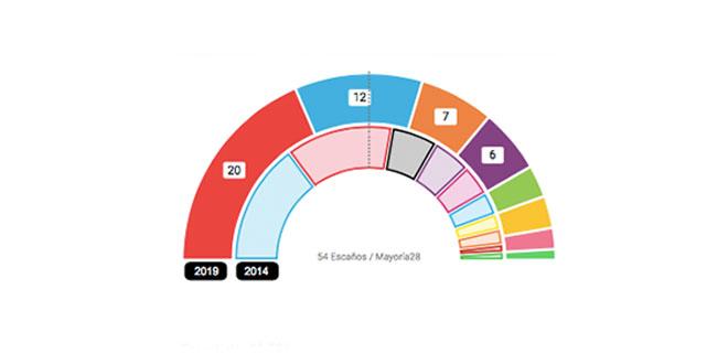 El PSOE es la fuerza más votada en las Elecciones Europeas en la comarca