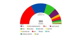 Los Socialistas son los más votados en la comarca en el 10N